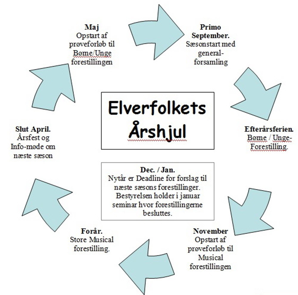 Aarshjul_1